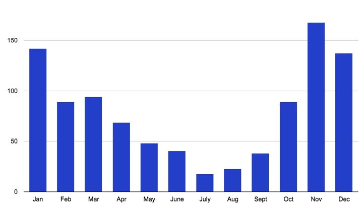 Driest months to visit Seattle.