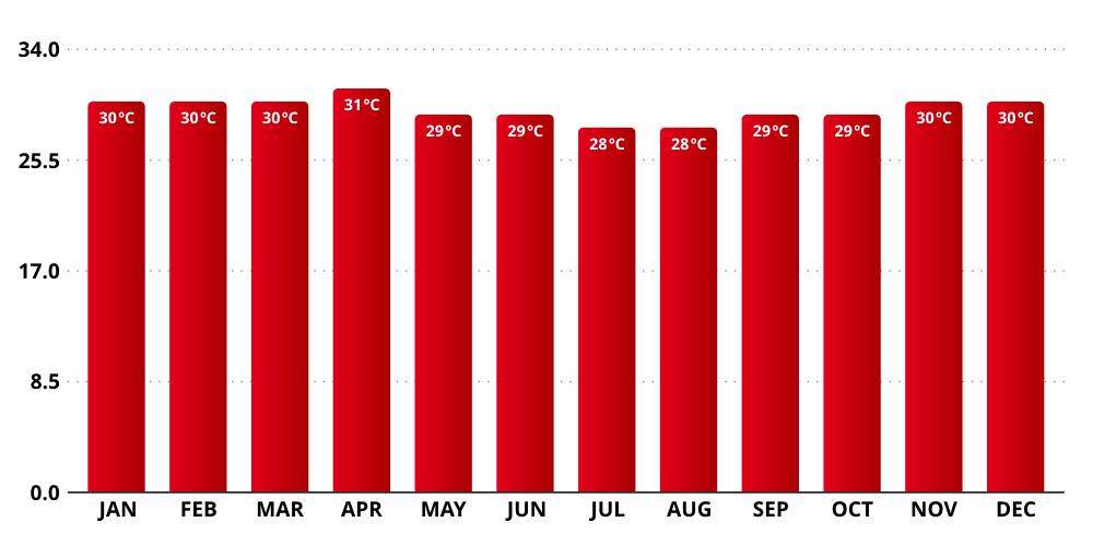 Bali Temperature by Month