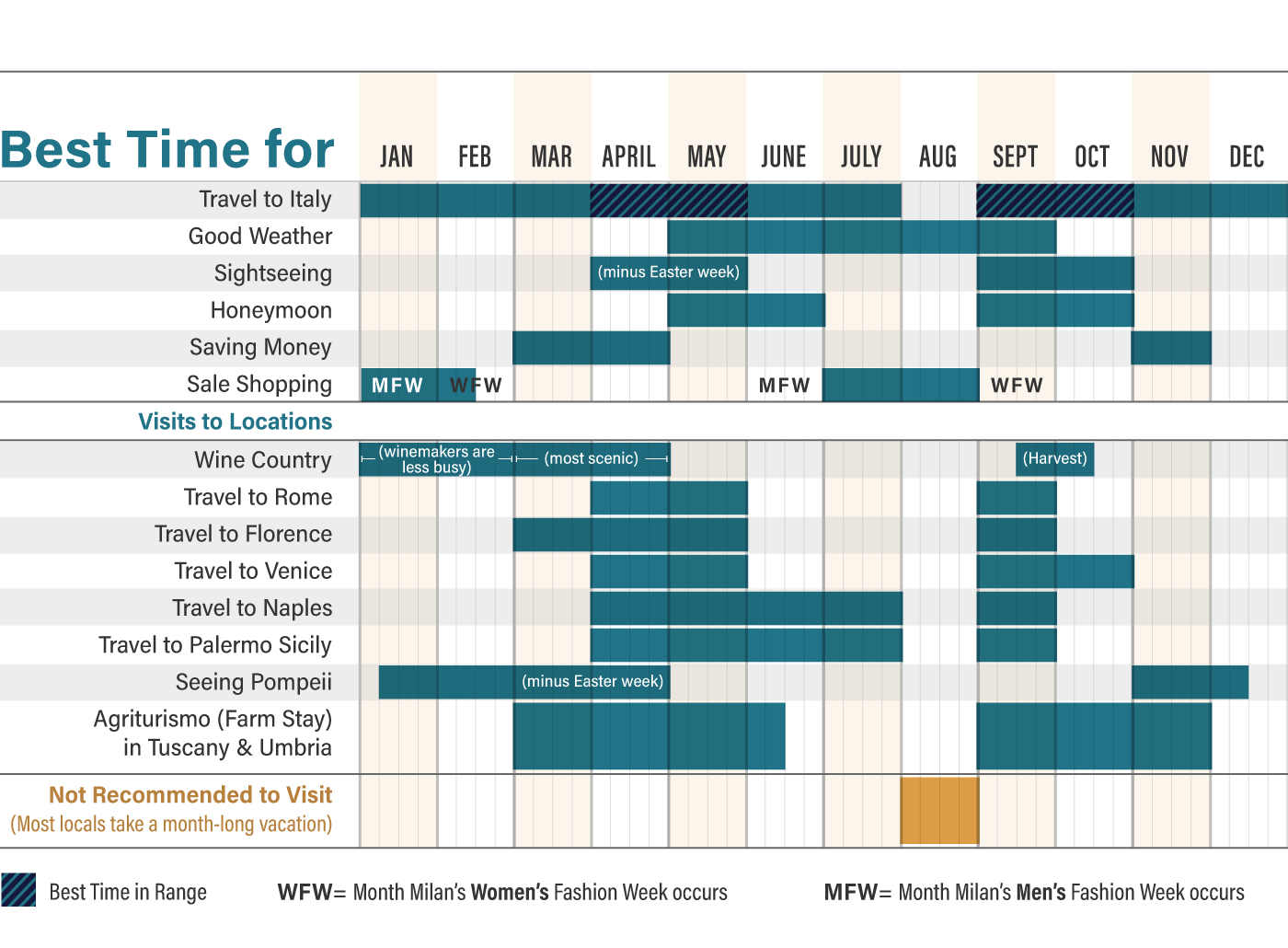 Chart showing the best time to visit Italy for a variety of factors