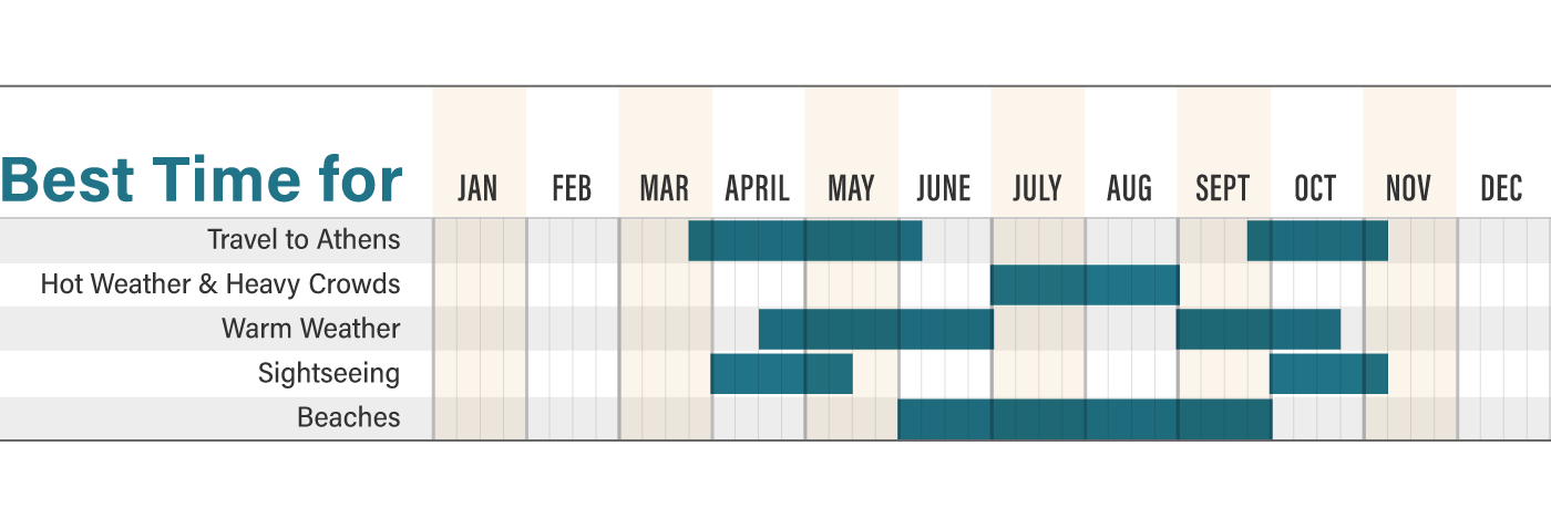 Graphic of the best months to visit Athens, Greece.
