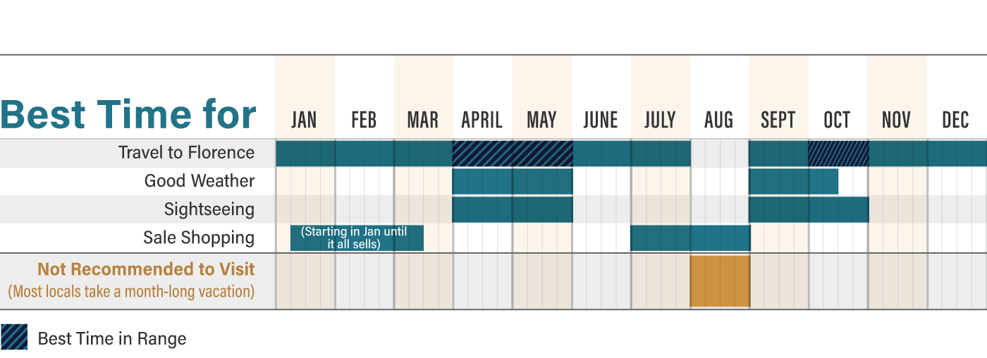 Graphic showing the best time of year to visit Florence