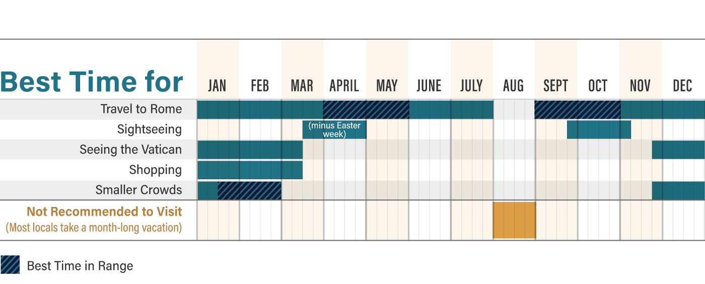 Graphic showing the best time of year to visit Rome