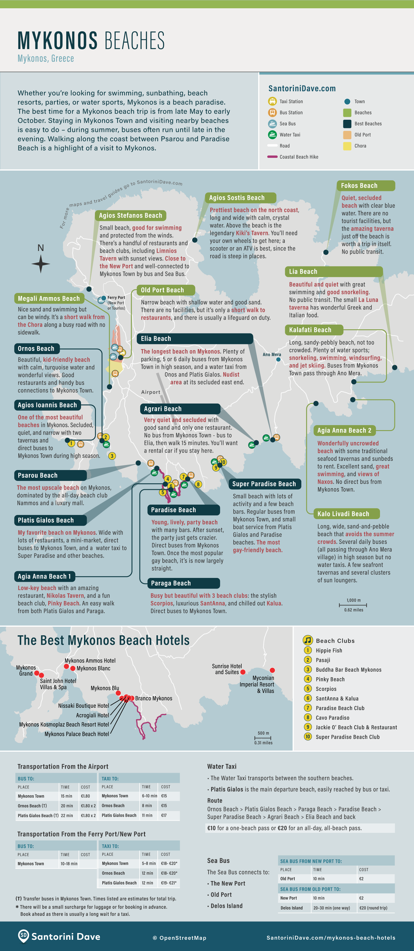Map of the best beaches on Mykonos Island, Greece